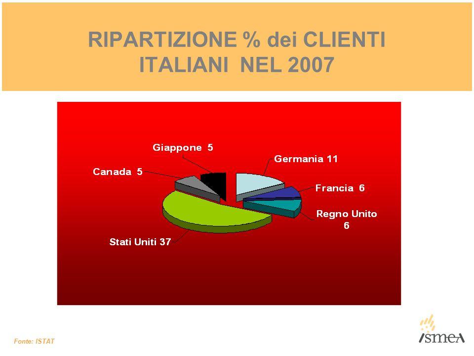 RIPARTIZIONE % dei CLIENTI ITALIANI NEL 2007