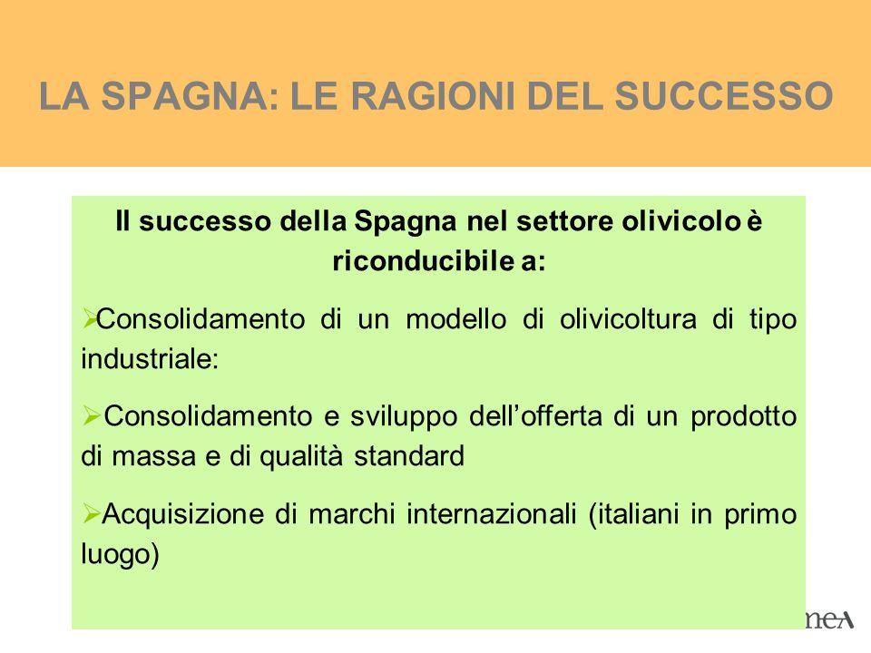 LA SPAGNA: LE RAGIONI DEL SUCCESSO