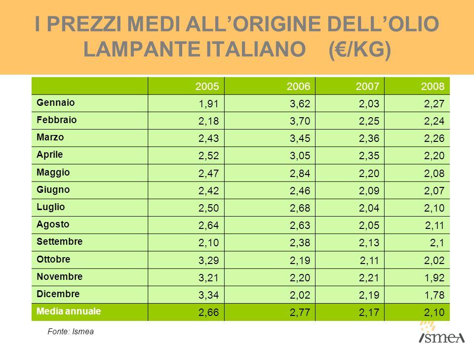 I PREZZI MEDI ALL'ORIGINE DELL'OLIO LAMPANTE ITALIANO (€/KG)