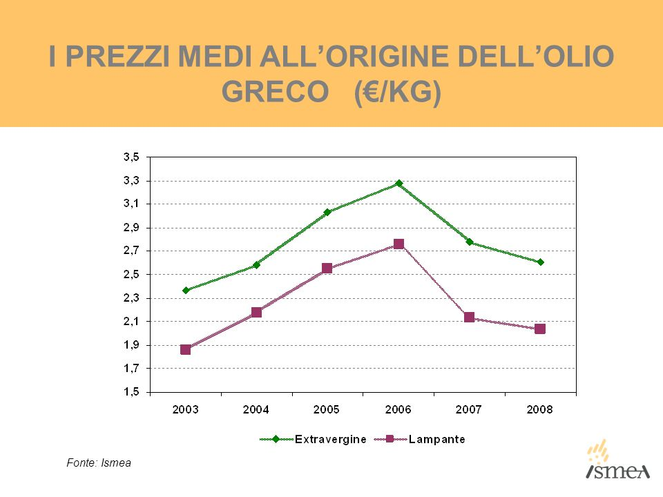 I PREZZI MEDI ALL'ORIGINE DELL'OLIO GRECO (€/KG)