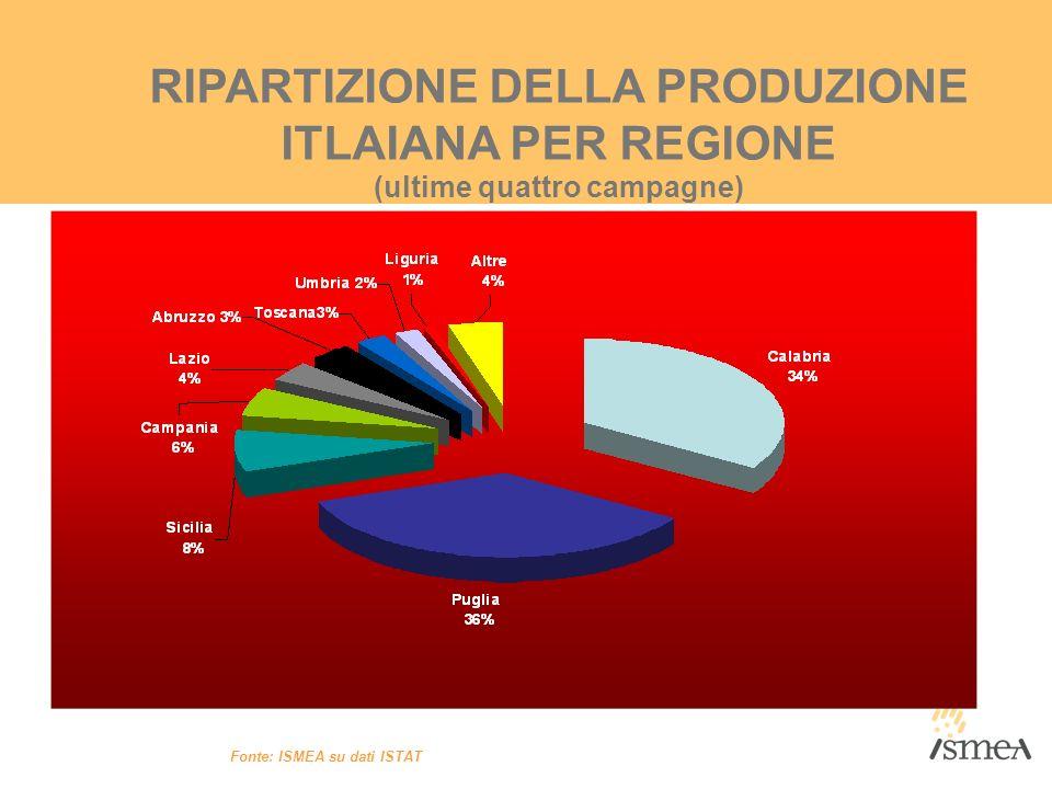 RIPARTIZIONE DELLA PRODUZIONE ITLAIANA PER REGIONE