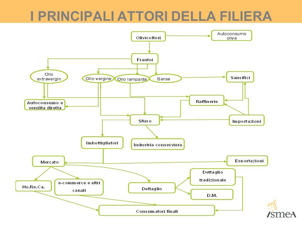 I PRINCIPALI ATTORI DELLA FILIERA