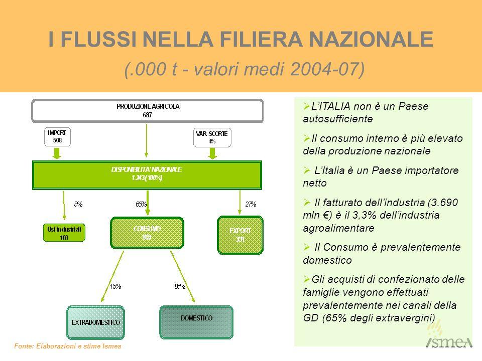 I FLUSSI NELLA FILIERA NAZIONALE (.000 t - valori medi 2004-07)
