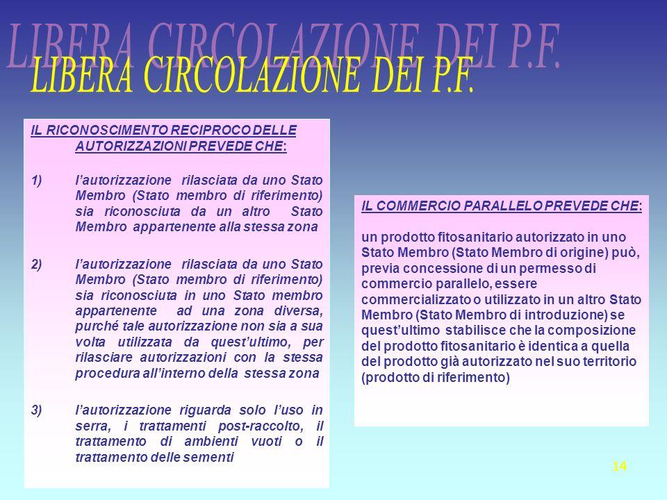 LIBERA CIRCOLAZIONE DEI P.F.