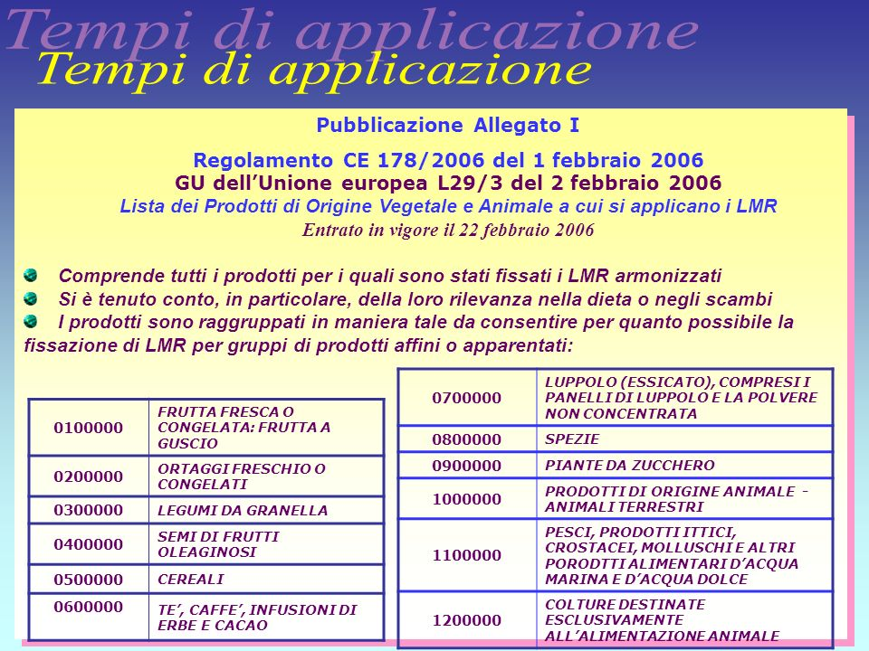 Tempi di applicazione Pubblicazione Allegato I
