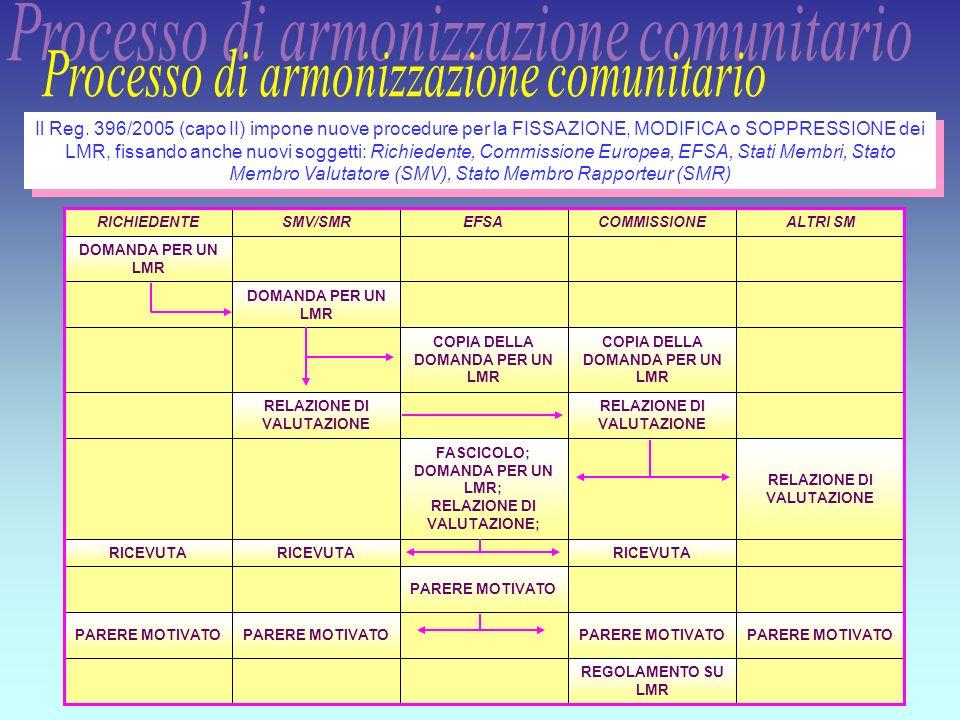 Processo di armonizzazione comunitario