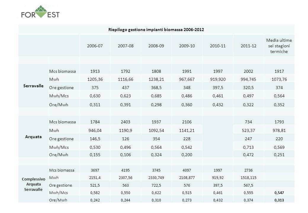 Riepilogo gestione impianti biomassa 2006-2012 Serravalle Arquata