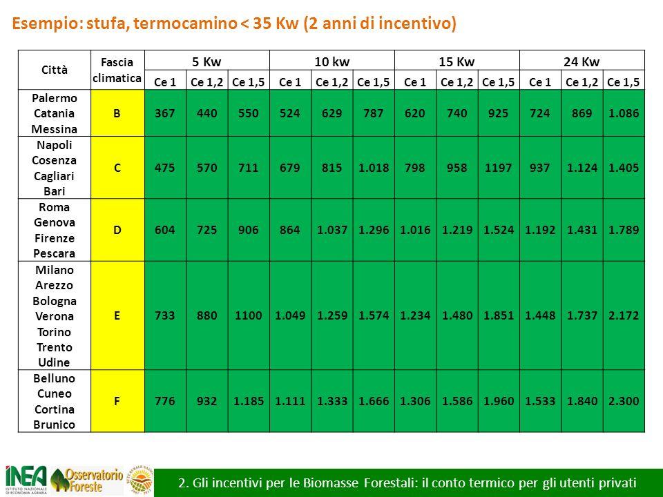 Esempio: stufa, termocamino < 35 Kw (2 anni di incentivo)