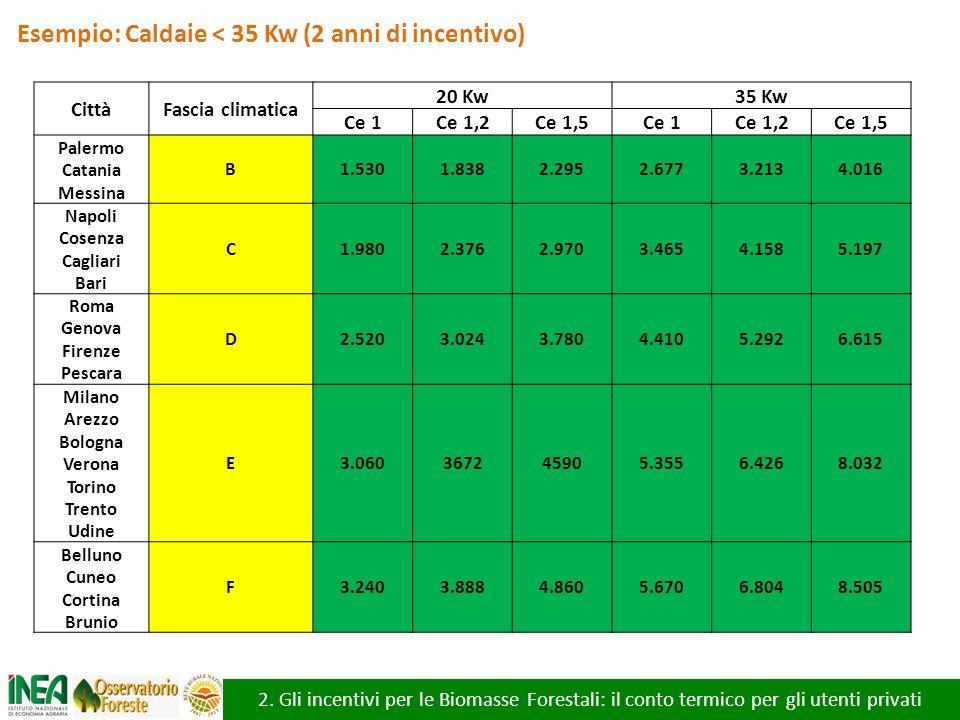 Esempio: Caldaie < 35 Kw (2 anni di incentivo)