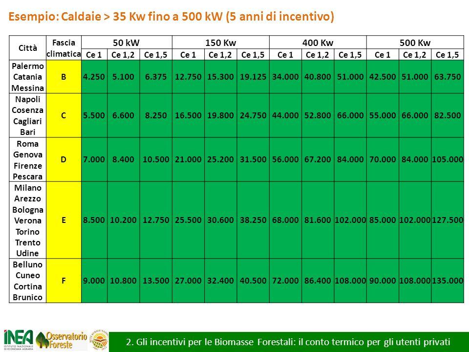 Esempio: Caldaie > 35 Kw fino a 500 kW (5 anni di incentivo)