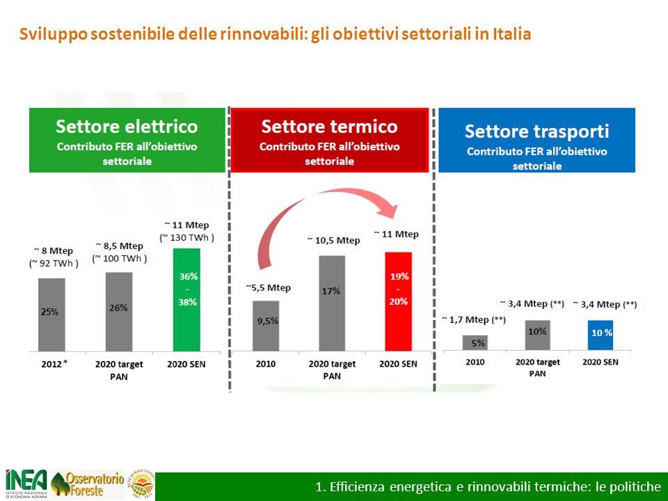Sviluppo sostenibile delle rinnovabili: gli obiettivi settoriali in Italia