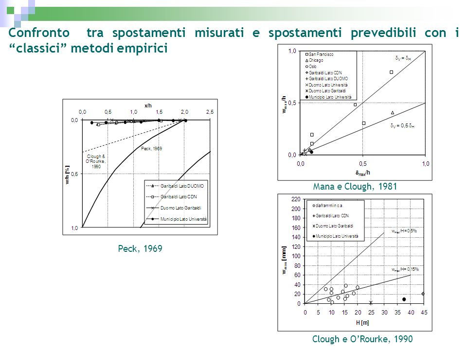 Confronto tra spostamenti misurati e spostamenti prevedibili con i classici metodi empirici