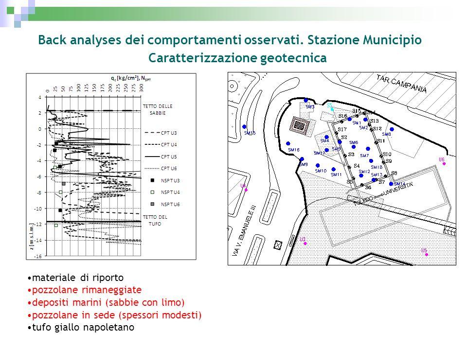 Back analyses dei comportamenti osservati. Stazione Municipio
