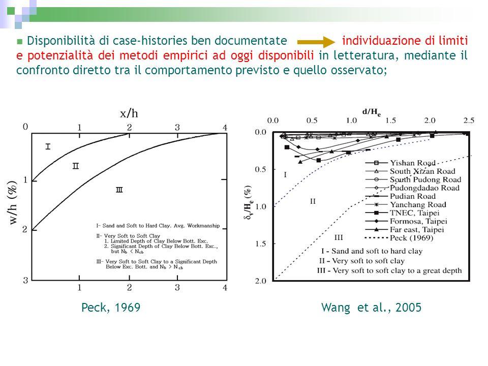 Disponibilità di case-histories ben documentate individuazione di limiti e potenzialità dei metodi empirici ad oggi disponibili in letteratura, mediante il confronto diretto tra il comportamento previsto e quello osservato;
