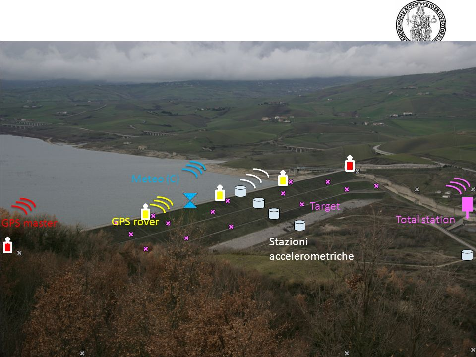 Meteo (C) Target Total station GPS master GPS rover Stazioni accelerometriche