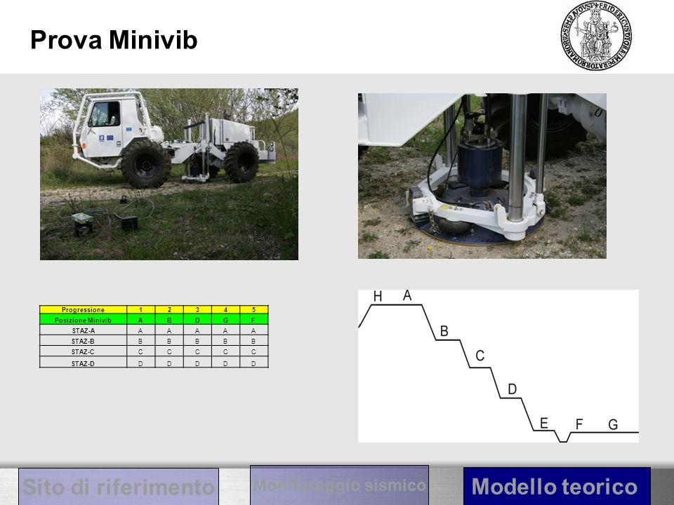 Prova Minivib Sito di riferimento Modello teorico Monitoraggio sismico