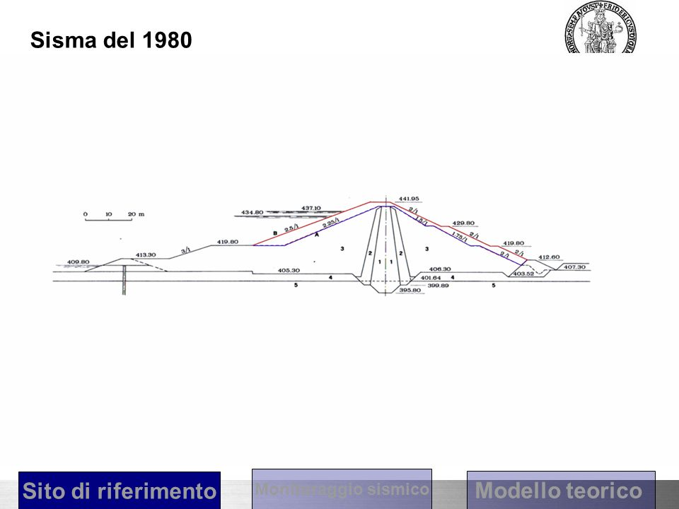 Diga di Conza Sisma del 1980 Sito di riferimento Modello teorico