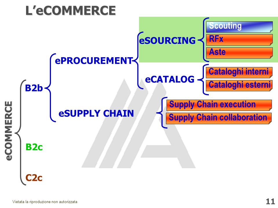 L'eCOMMERCE Scouting RFx eSOURCING Aste ePROCUREMENT Cataloghi interni