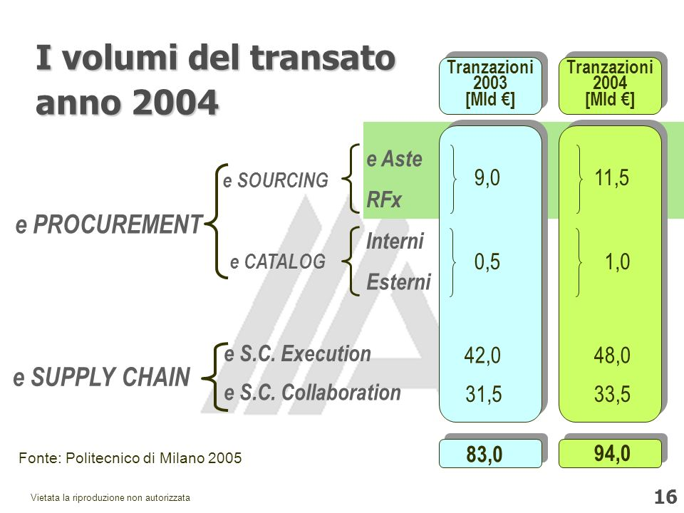 I volumi del transato anno 2004 e PROCUREMENT e SUPPLY CHAIN e Aste