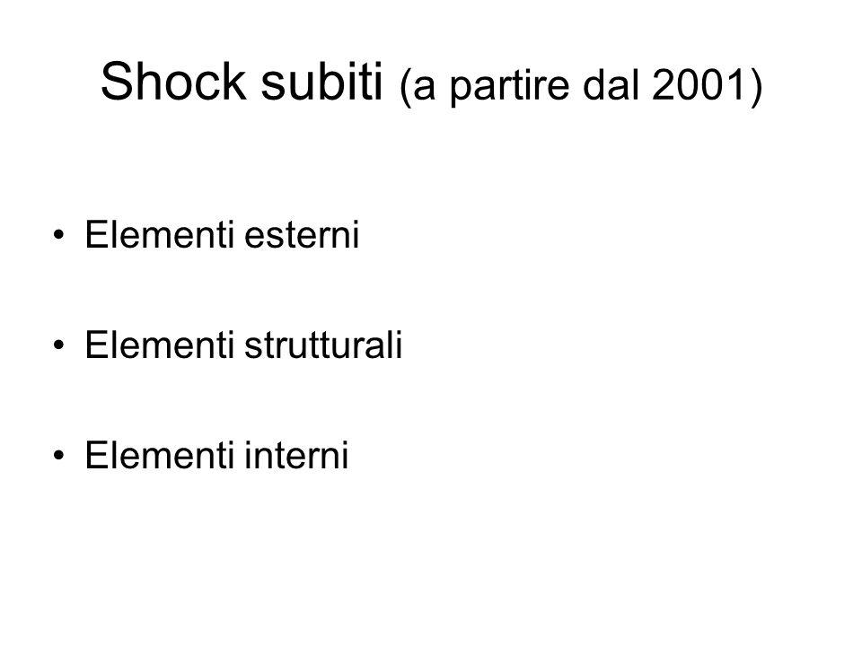 Shock subiti (a partire dal 2001)