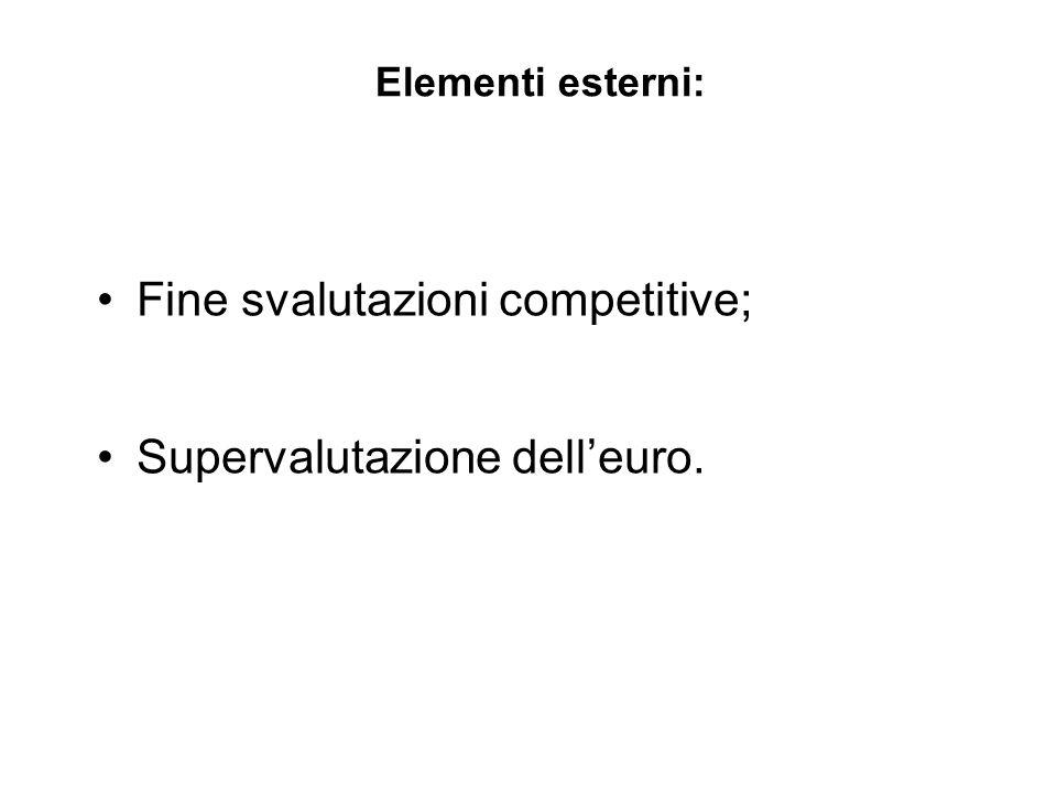 Fine svalutazioni competitive;