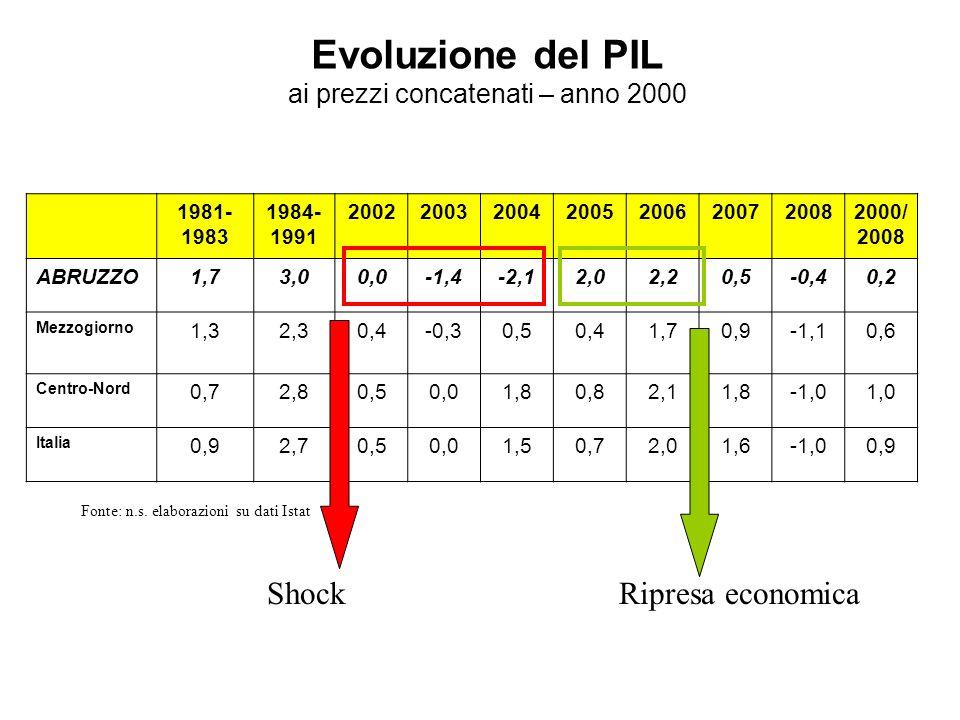 Evoluzione del PIL ai prezzi concatenati – anno 2000