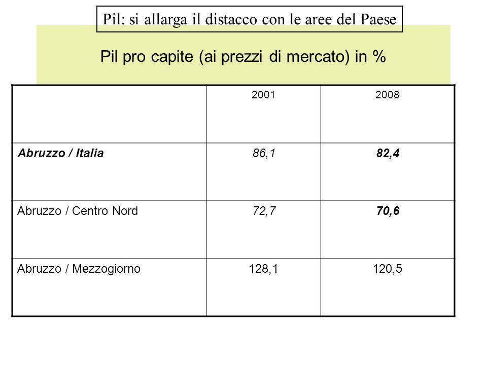 Pil pro capite (ai prezzi di mercato) in %