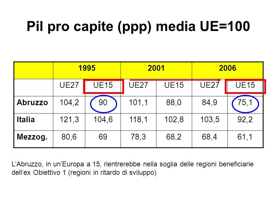 Pil pro capite (ppp) media UE=100