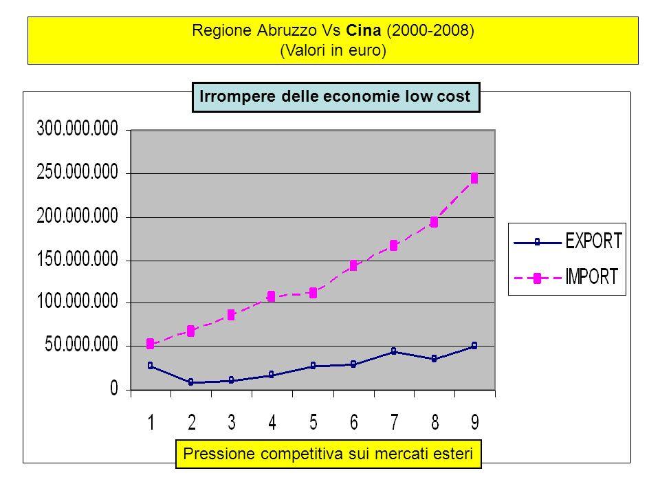 Regione Abruzzo Vs Cina (2000-2008)