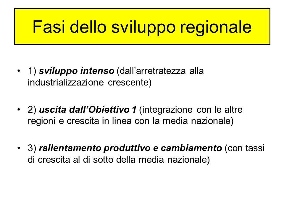 Fasi dello sviluppo regionale