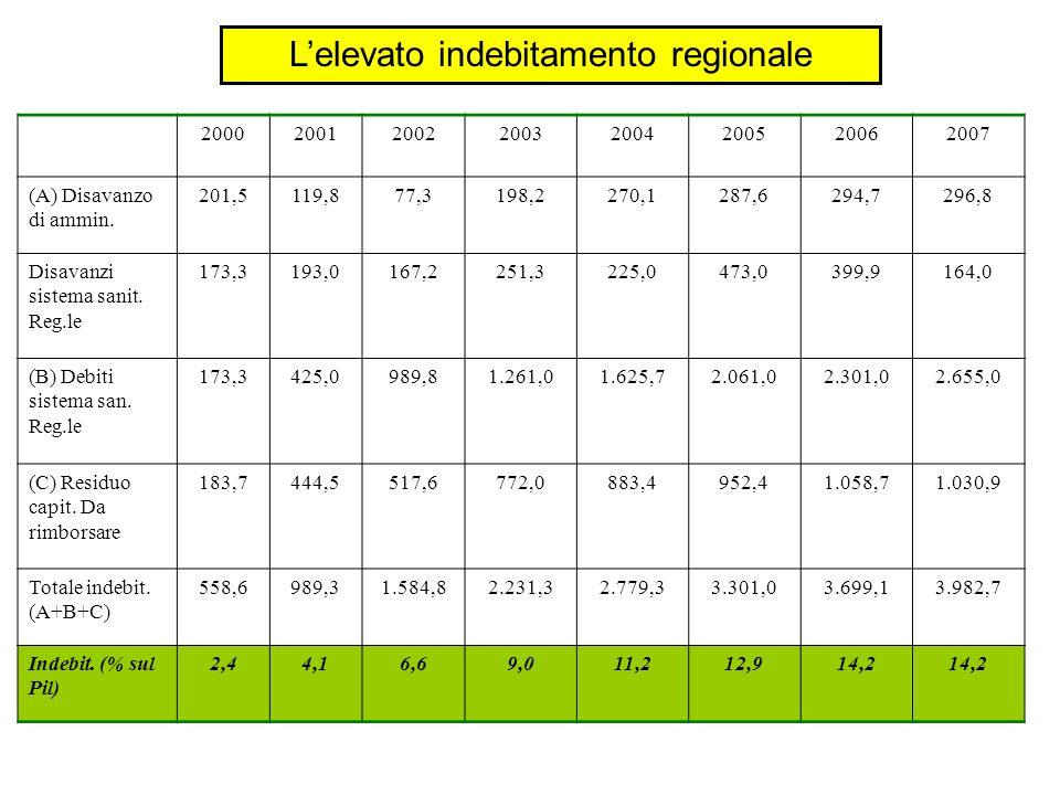 L'elevato indebitamento regionale