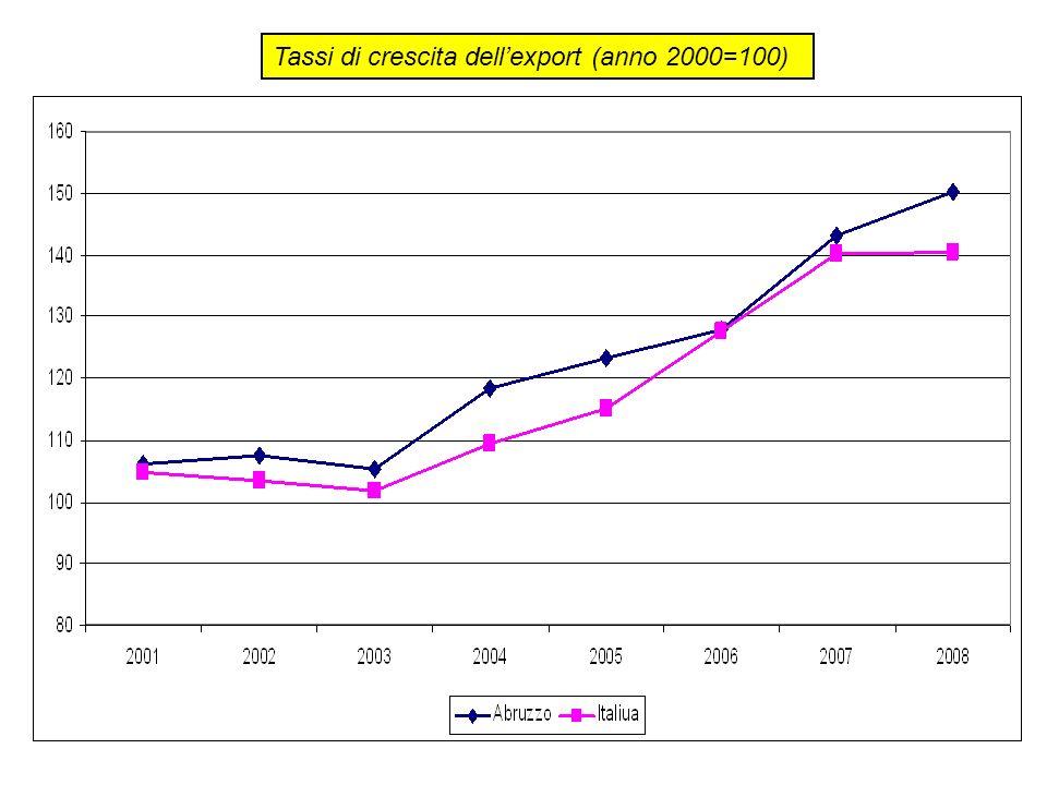 Tassi di crescita dell'export (anno 2000=100)