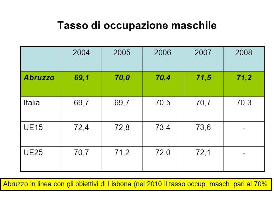 Tasso di occupazione maschile