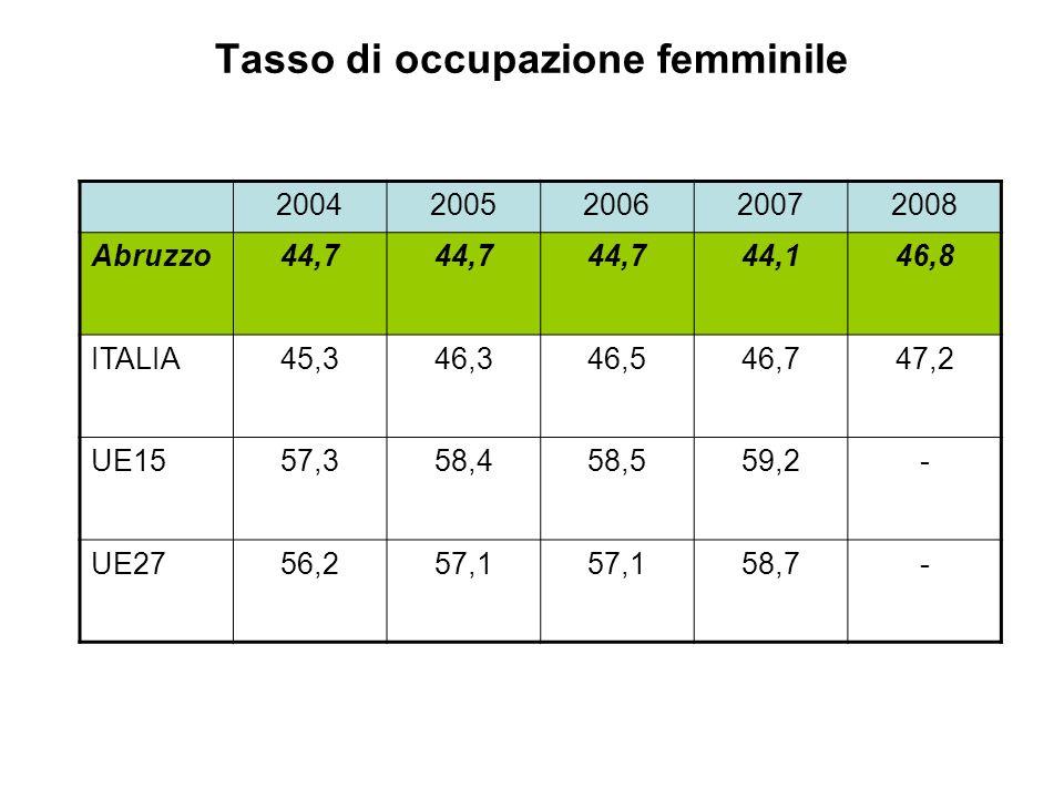 Tasso di occupazione femminile