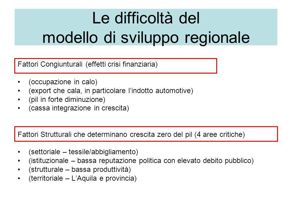 Le difficoltà del modello di sviluppo regionale