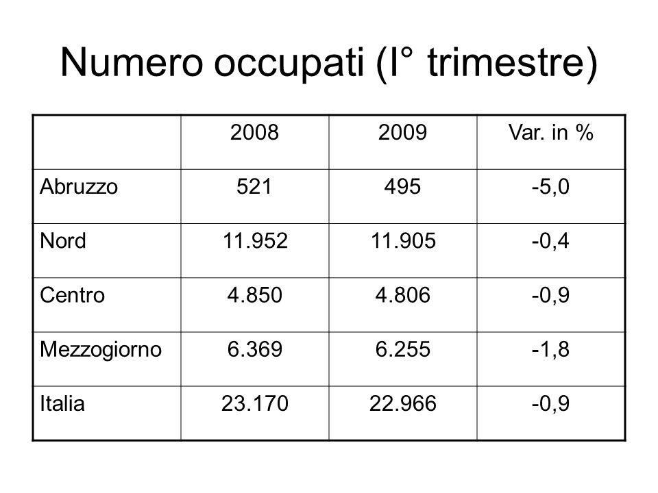 Numero occupati (I° trimestre)