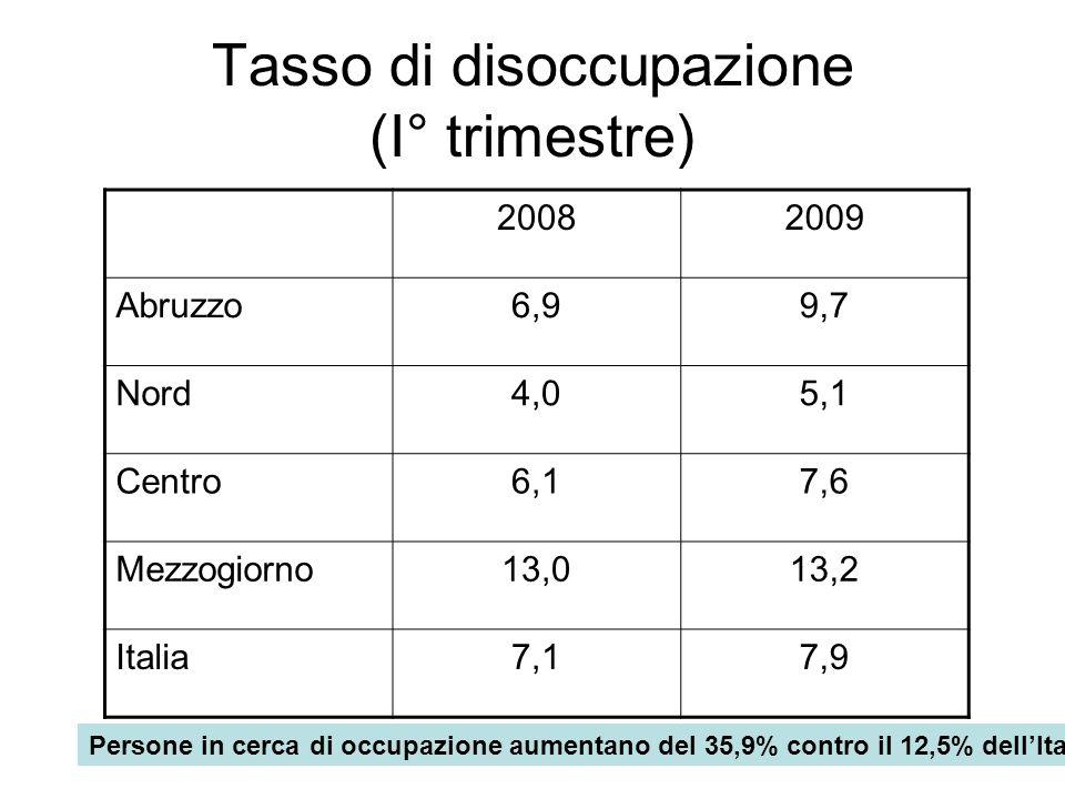 Tasso di disoccupazione (I° trimestre)