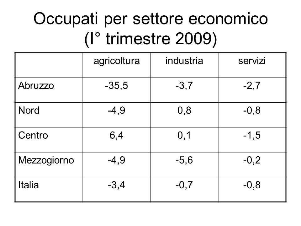 Occupati per settore economico (I° trimestre 2009)