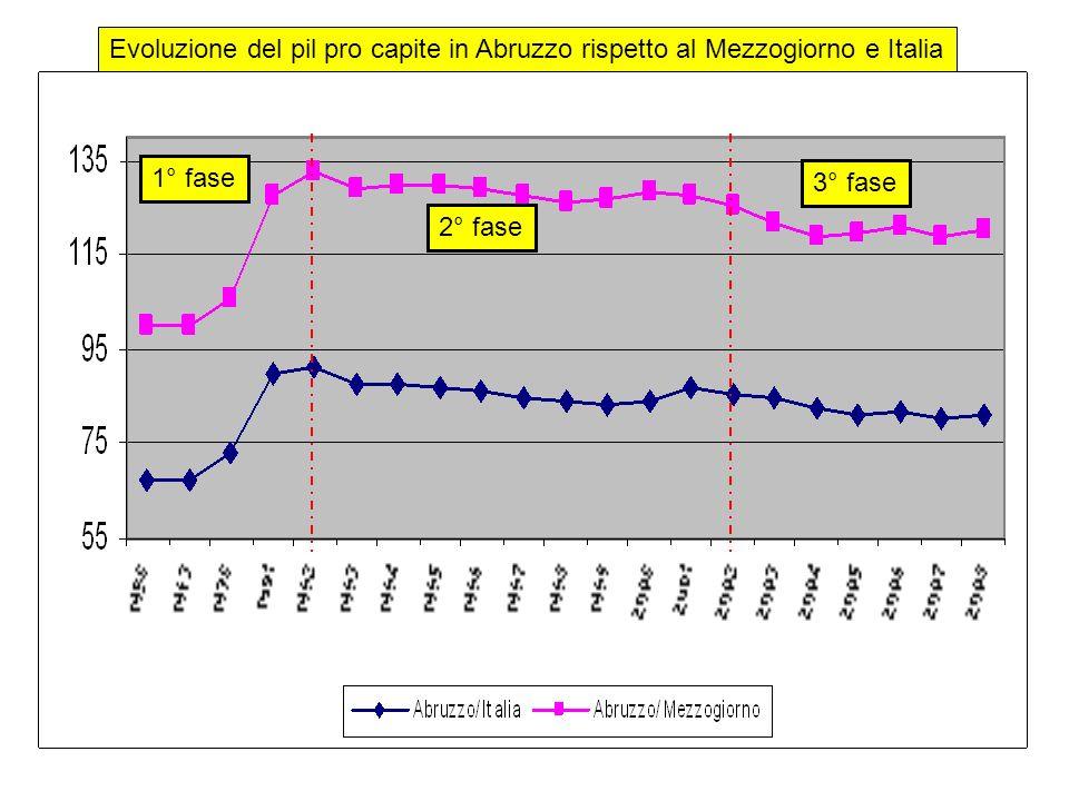 Evoluzione del pil pro capite in Abruzzo rispetto al Mezzogiorno e Italia