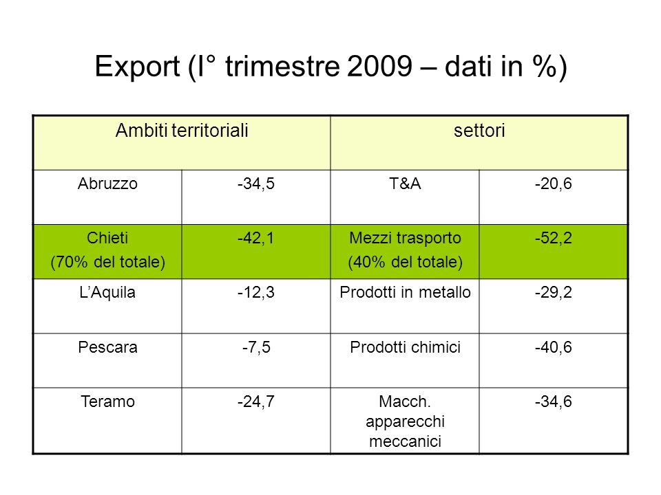 Export (I° trimestre 2009 – dati in %)