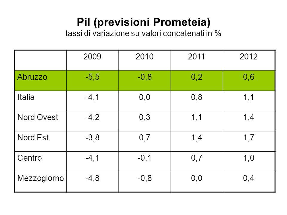 Pil (previsioni Prometeia) tassi di variazione su valori concatenati in %