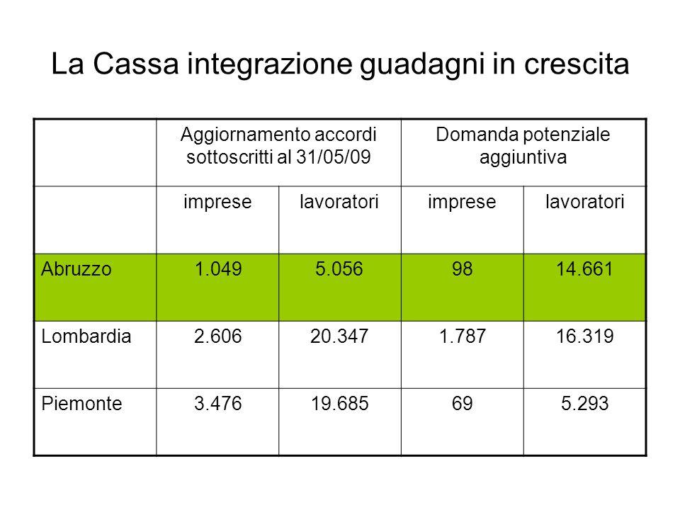 La Cassa integrazione guadagni in crescita