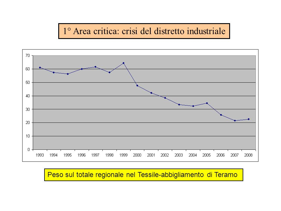 1° Area critica: crisi del distretto industriale