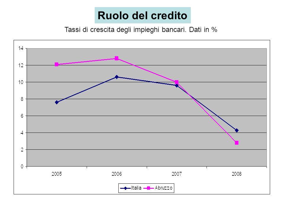 Ruolo del credito Tassi di crescita degli impieghi bancari. Dati in %