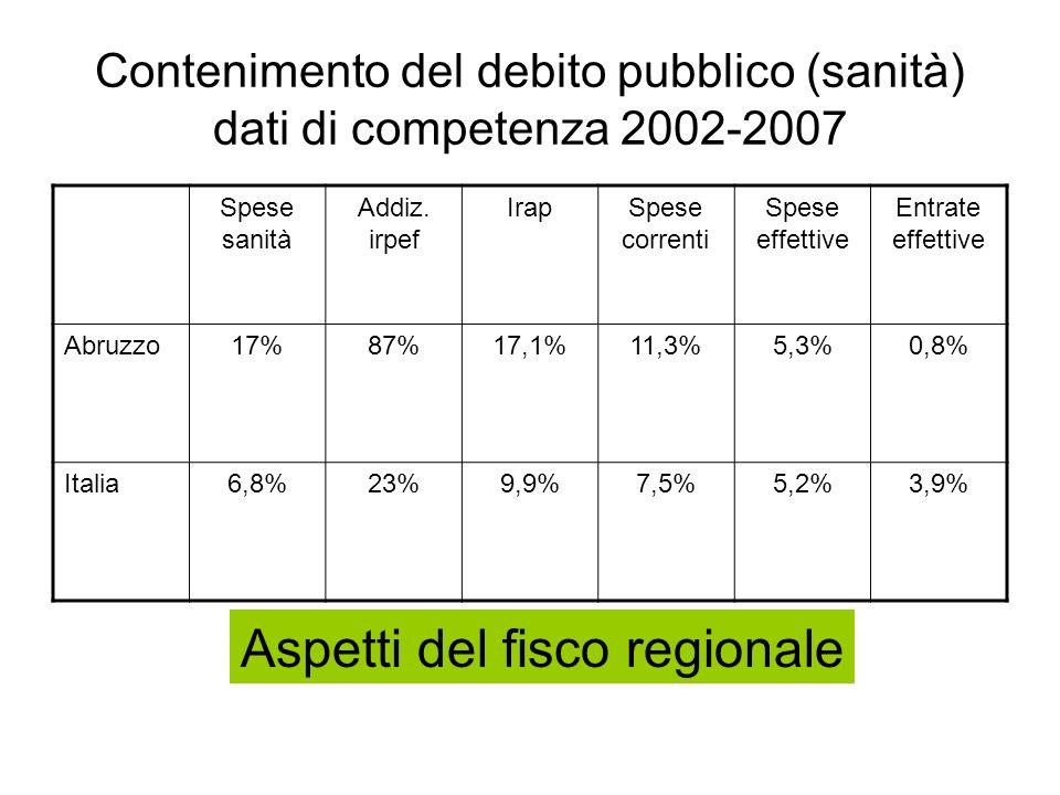 Contenimento del debito pubblico (sanità) dati di competenza 2002-2007