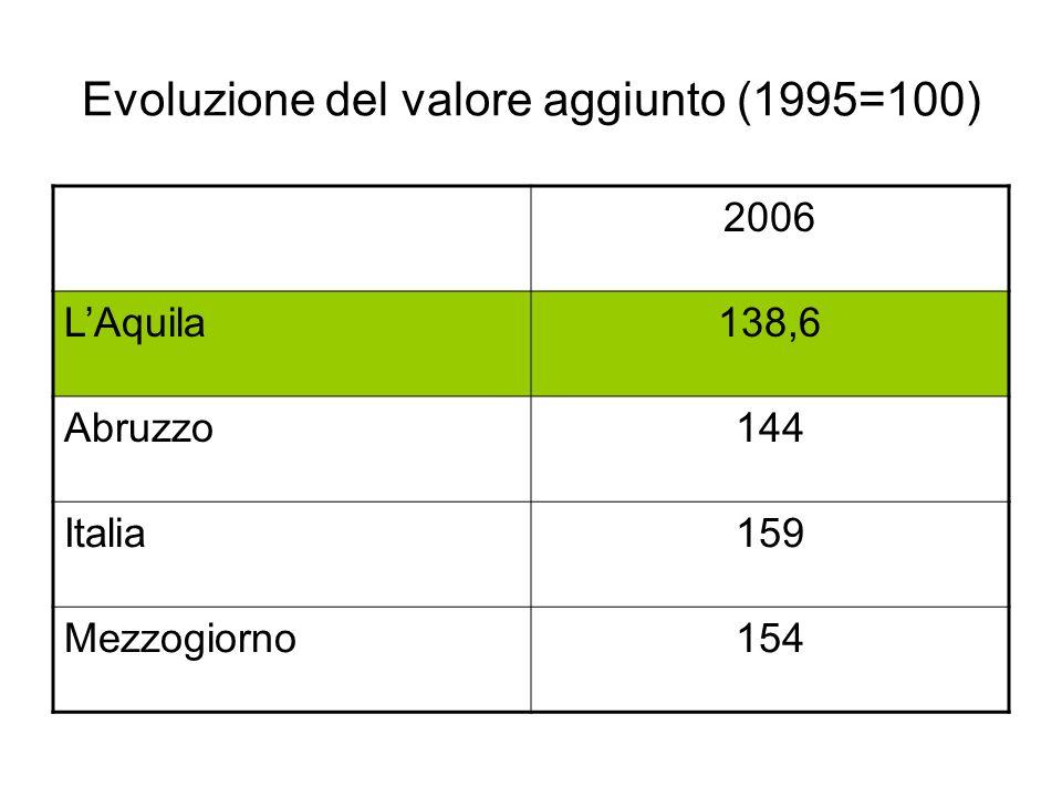 Evoluzione del valore aggiunto (1995=100)