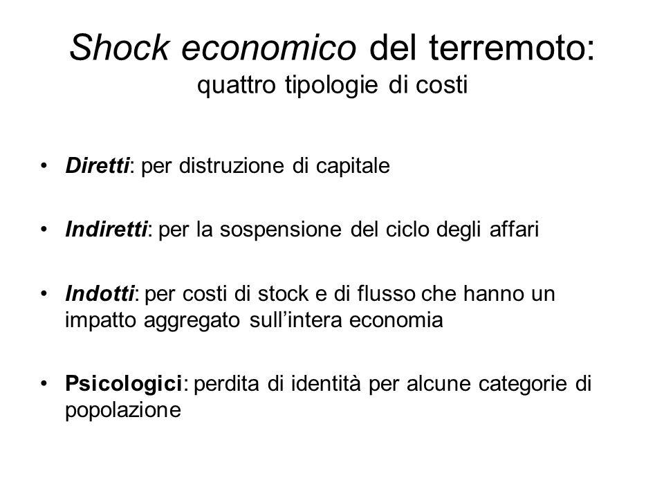 Shock economico del terremoto: quattro tipologie di costi