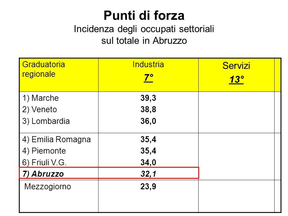 Punti di forza Incidenza degli occupati settoriali sul totale in Abruzzo