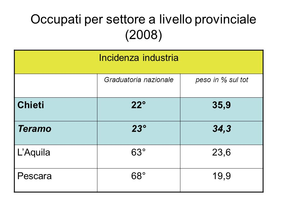 Occupati per settore a livello provinciale (2008)