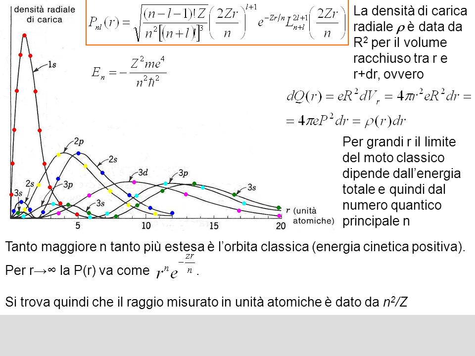 La densità di carica radiale r è data da R2 per il volume racchiuso tra r e r+dr, ovvero